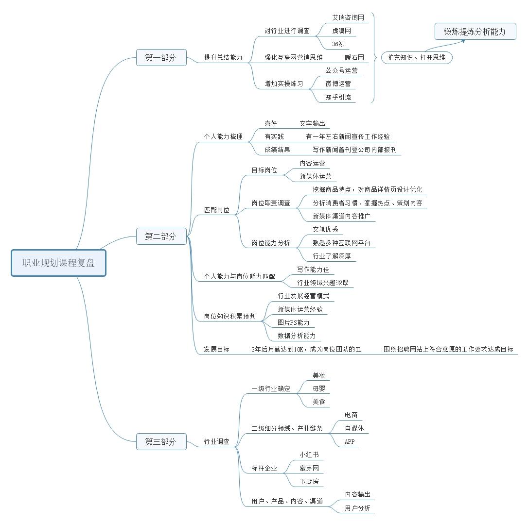 职业规划课程复盘.jpg