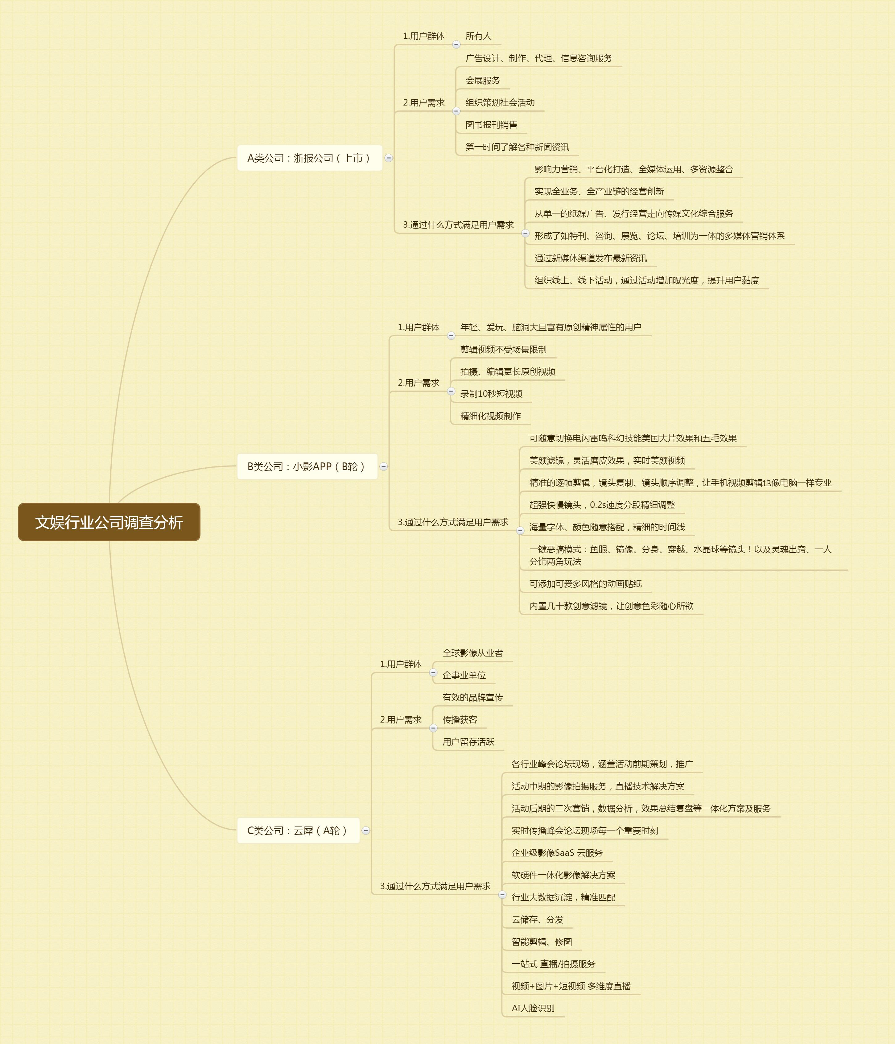 文娱行业公司调查分析.jpg