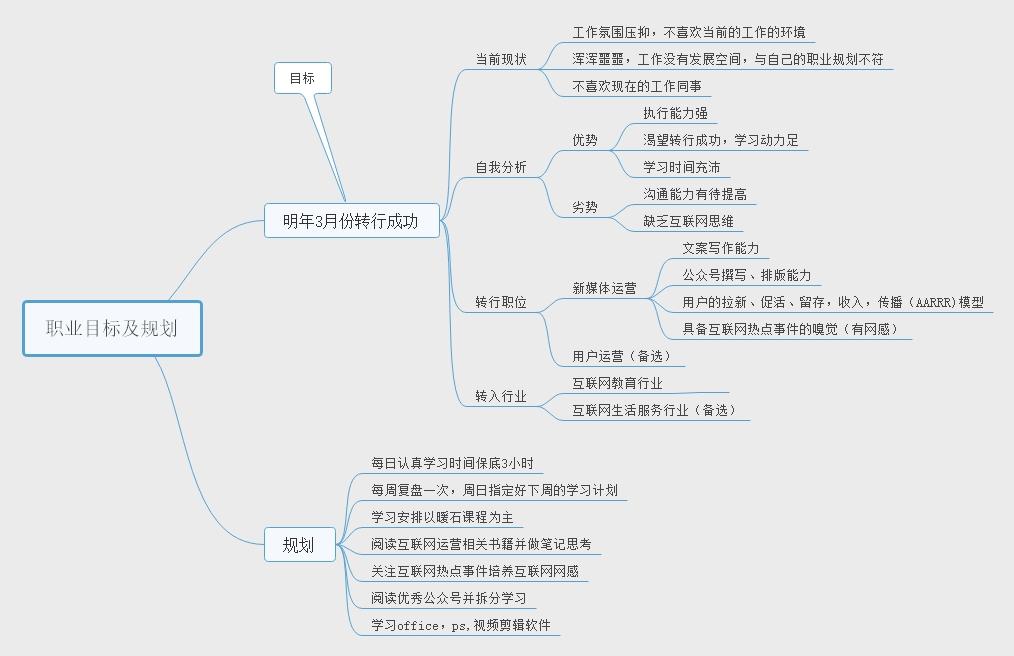 职业目标及规划思维导图.jpg