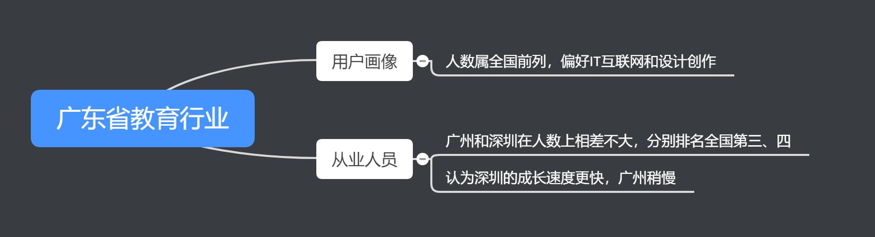 广东省教育行业.png