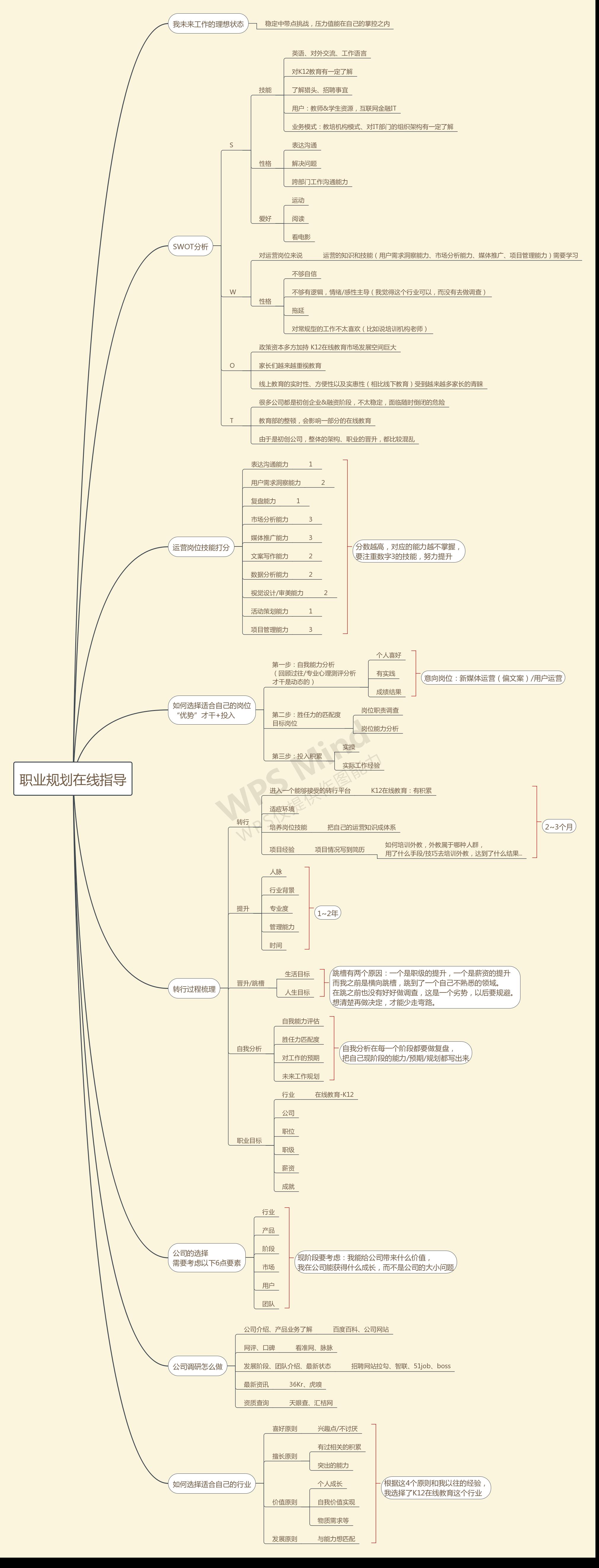 职业规划在线指导-复盘 (2).png