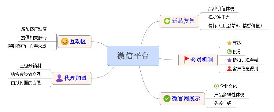 微信平台.png