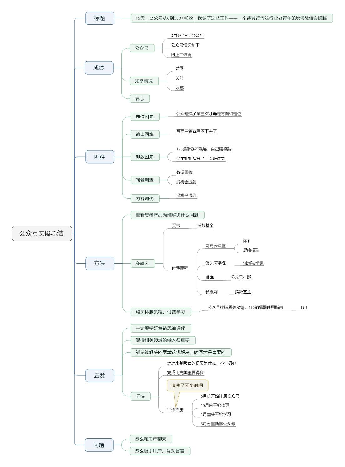 公众号实操总结 (2).jpeg