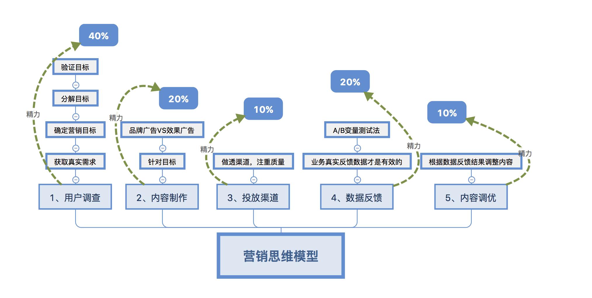 营销思维模型.png