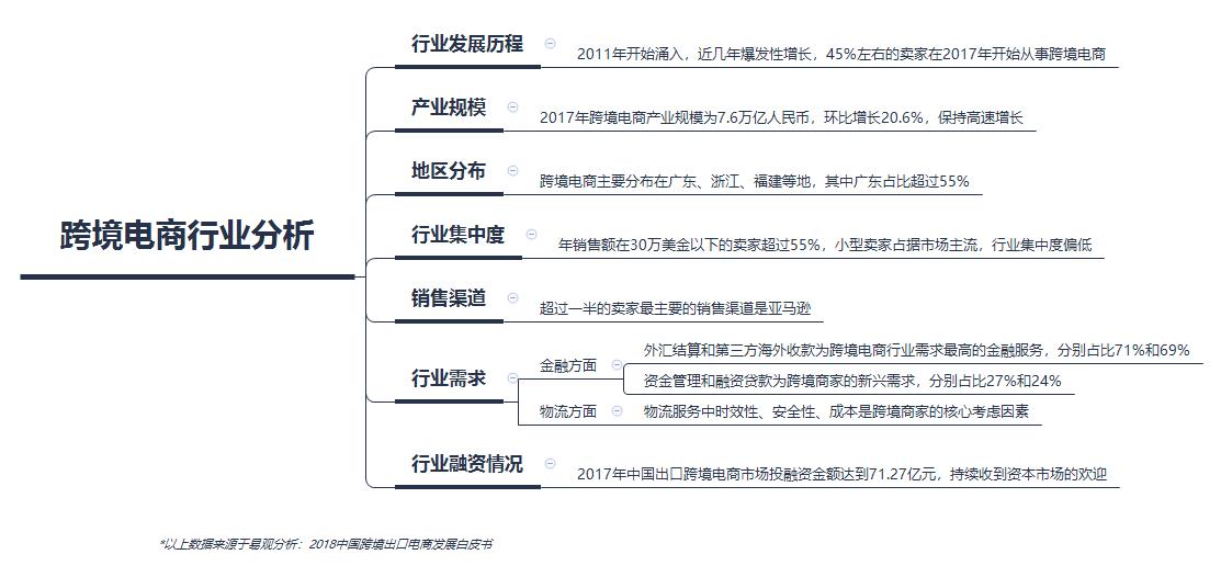 跨境电商行业分析.png