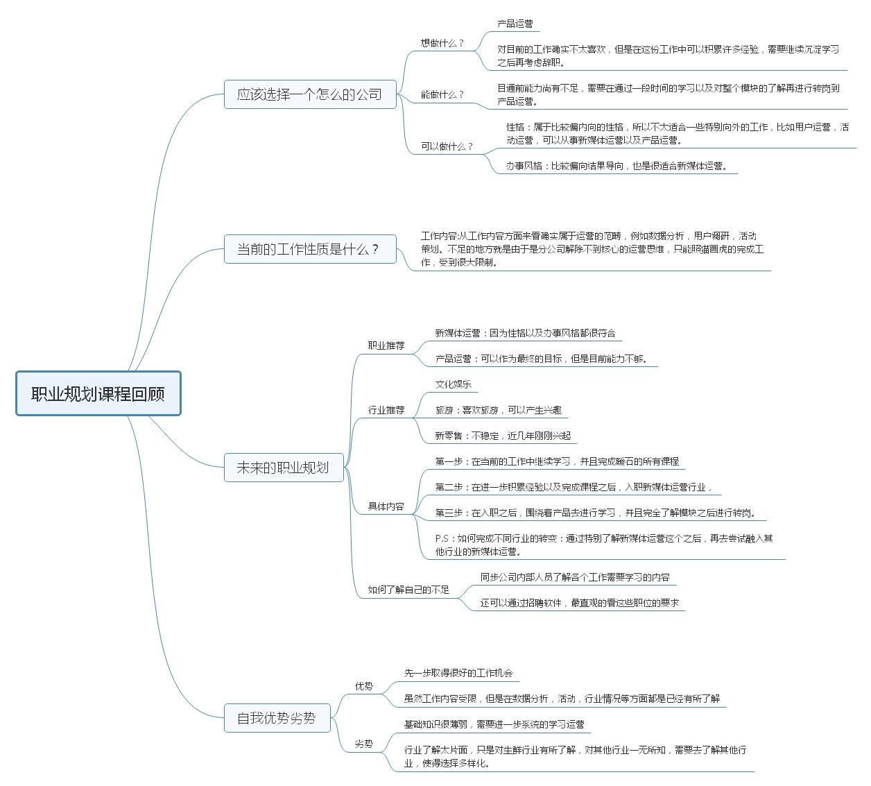 职业规划课程回顾.jpg
