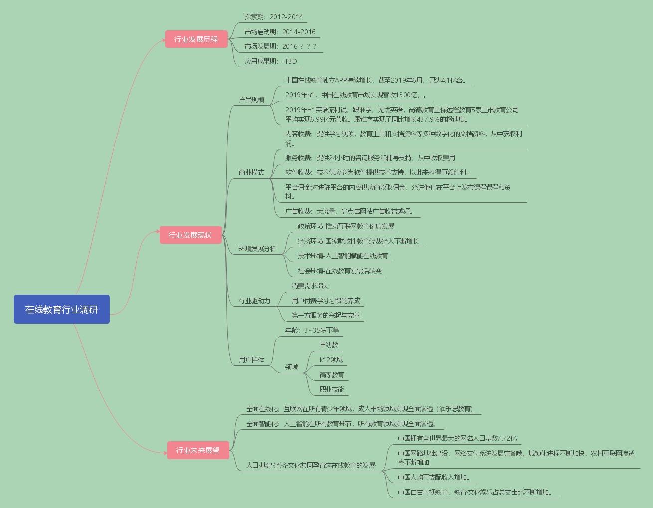 在线教育行业分析(思维导图).jpg